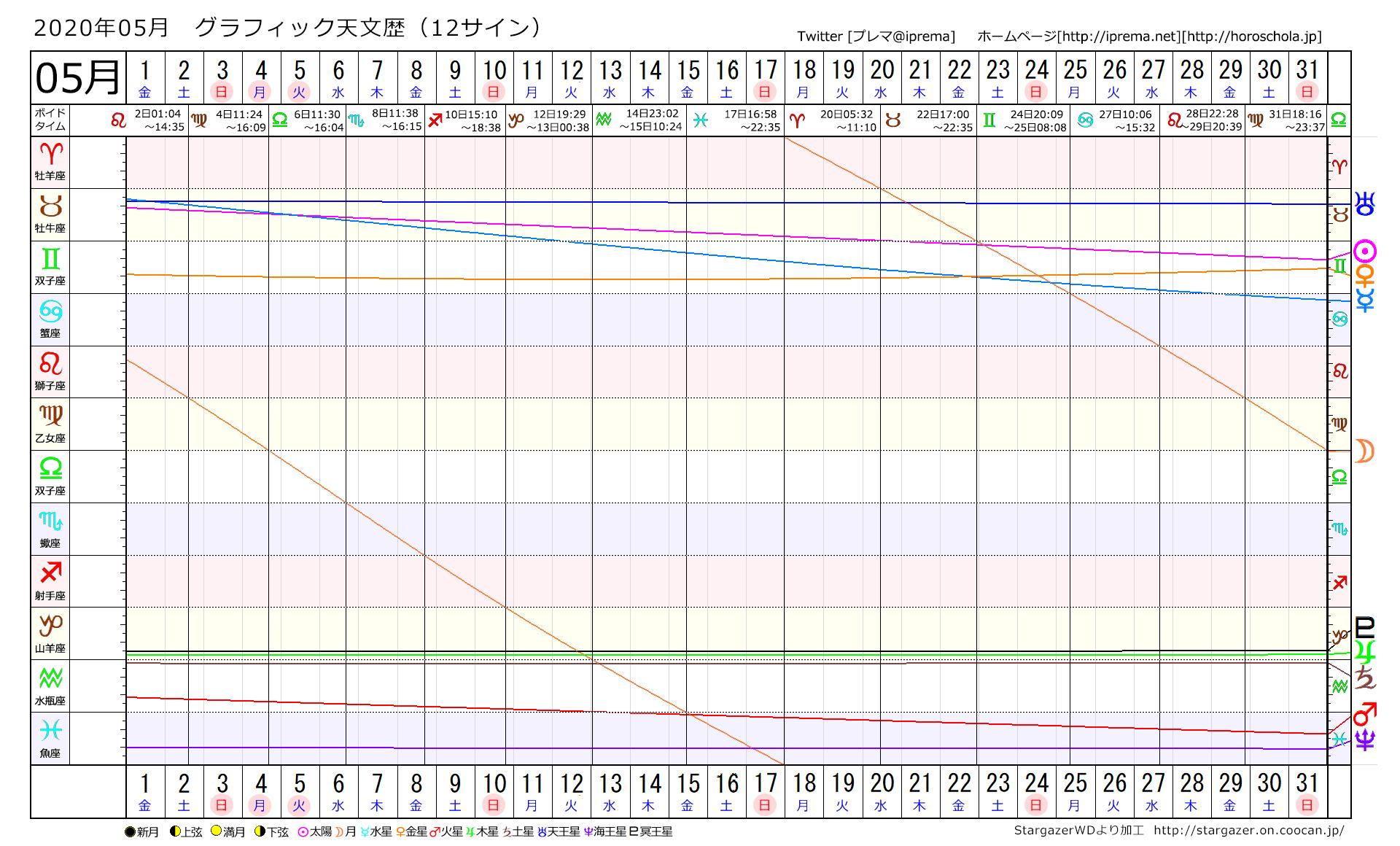 2020/05グラフィック天文歴