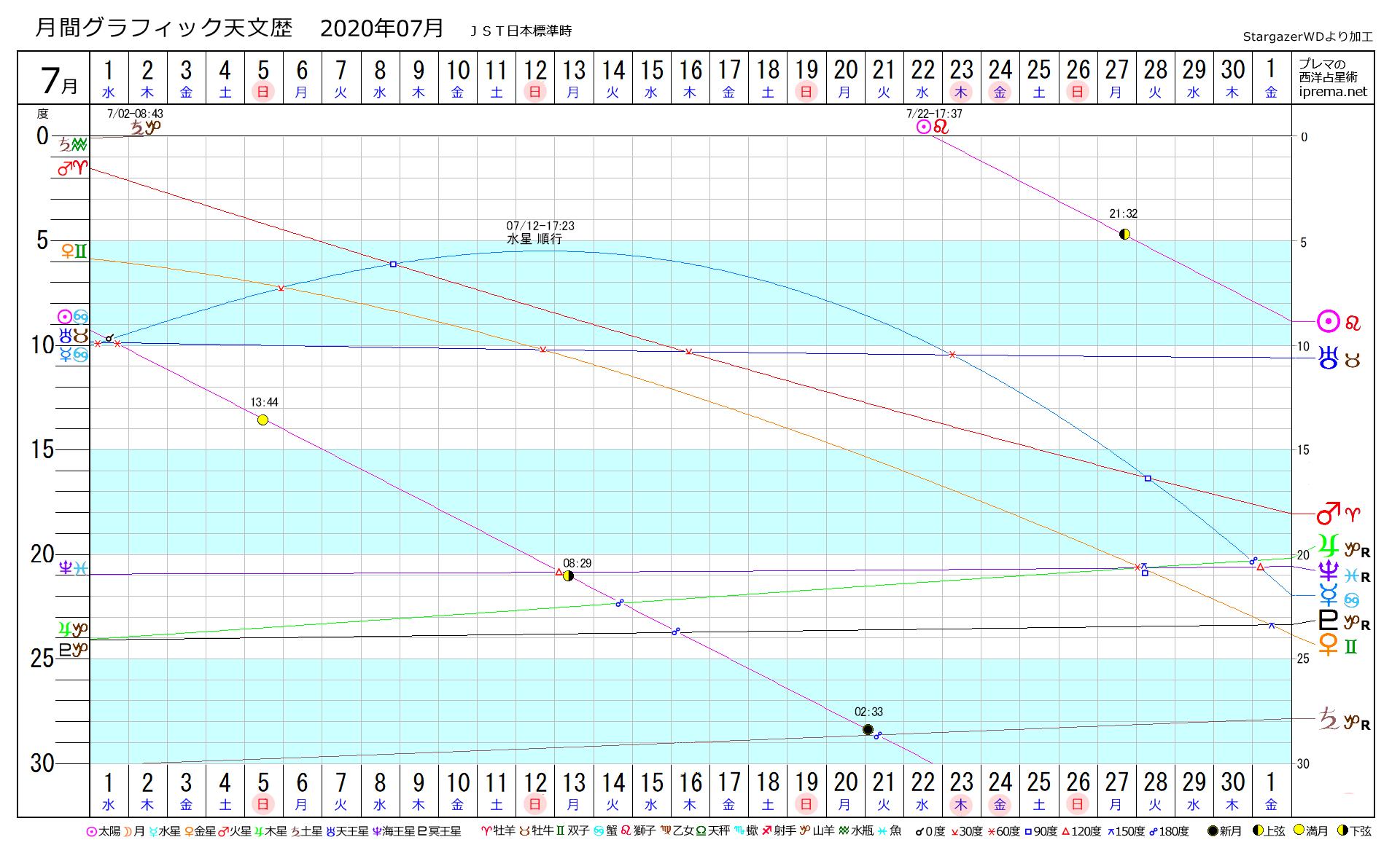 グラフィック天文歴 2020/07